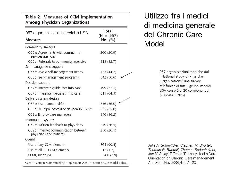 Utilizzo fra i medici di medicina generale del Chronic Care Model