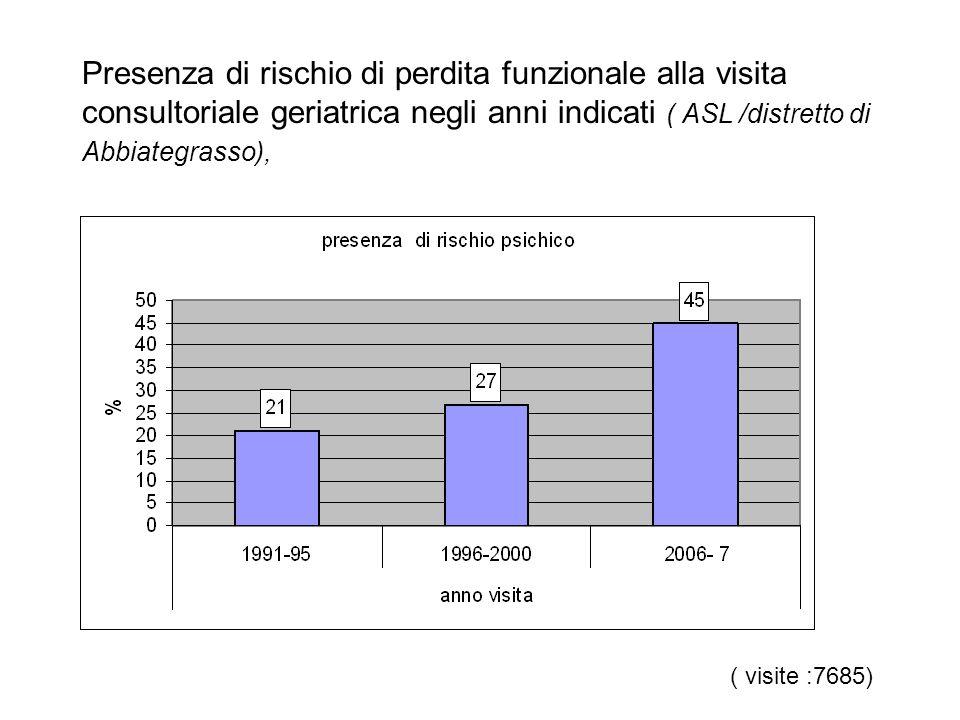 Presenza di rischio di perdita funzionale alla visita consultoriale geriatrica negli anni indicati ( ASL /distretto di Abbiategrasso),