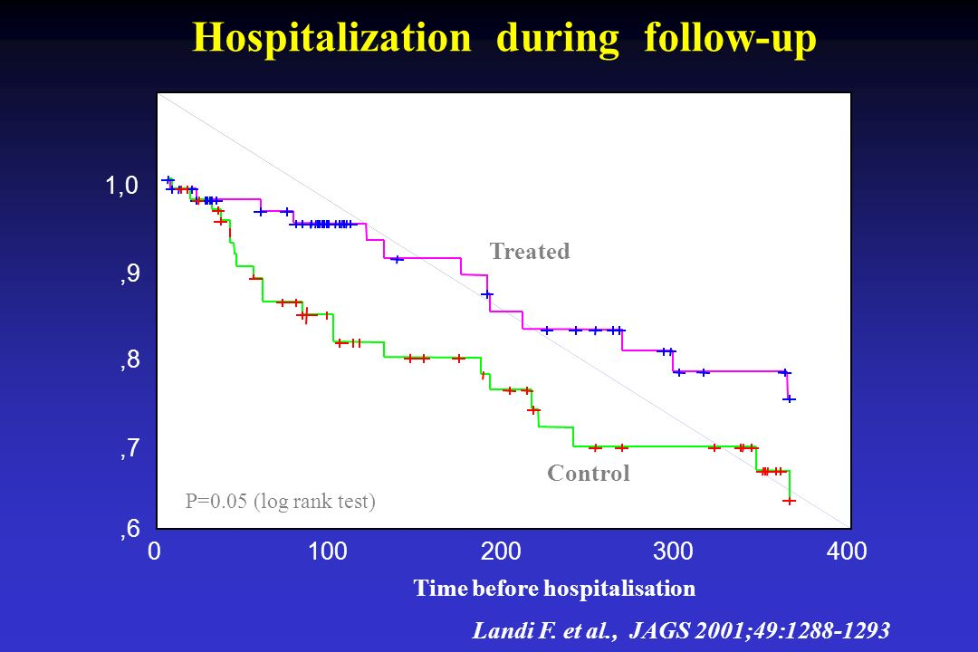Hospitalization during follow-up