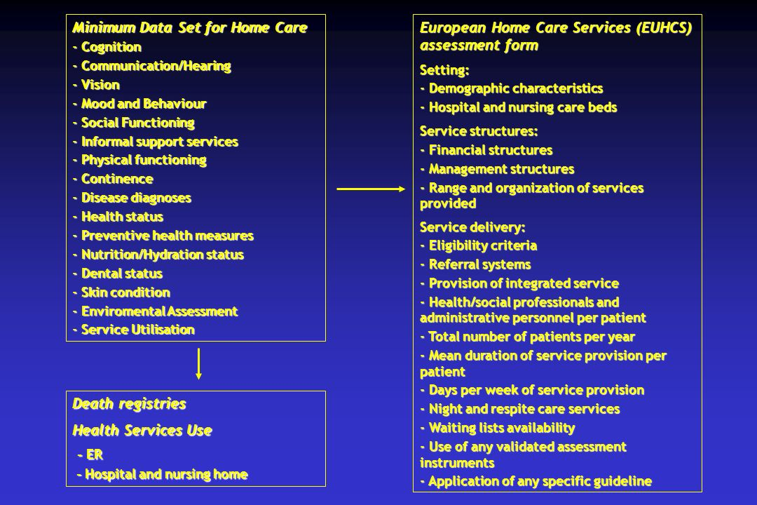 - ER Minimum Data Set for Home Care