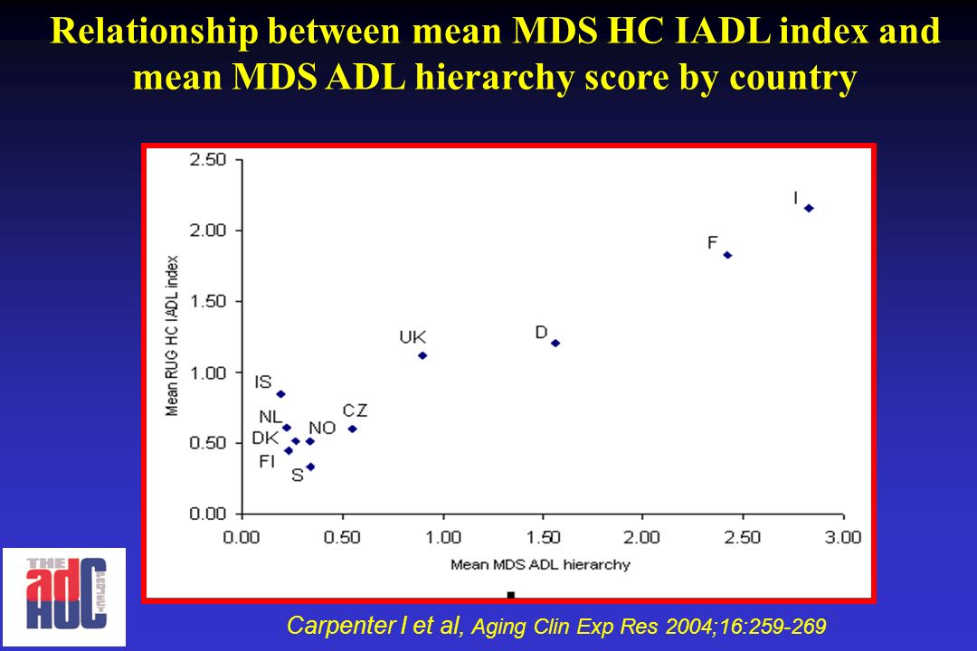 Relationship between mean MDS HC IADL index and mean MDS ADL hierarchy score by country