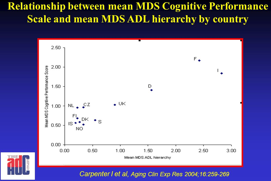 Relationship between mean MDS Cognitive Performance Scale and mean MDS ADL hierarchy by country