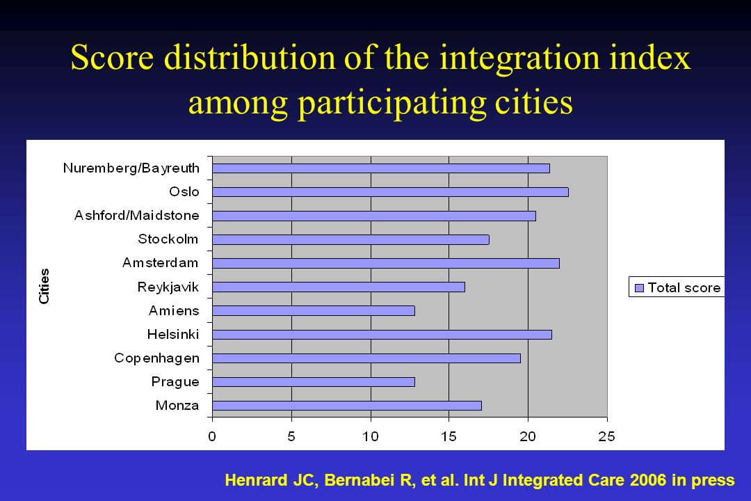 Score distribution of the integration index among participating cities