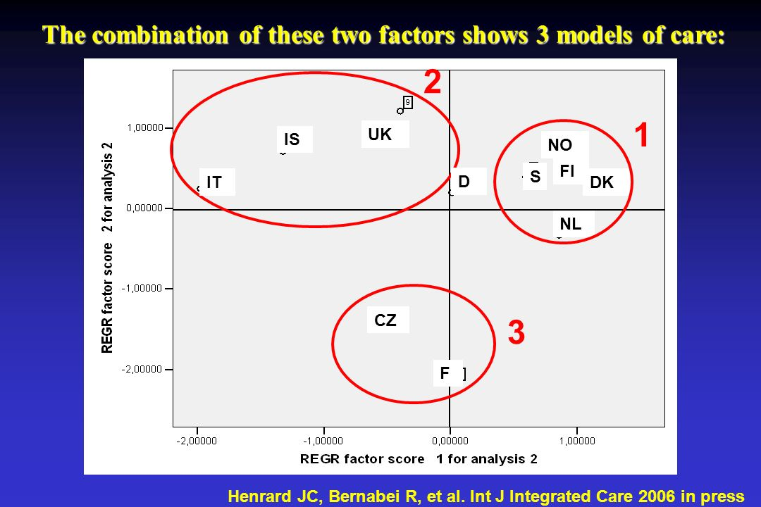 The combination of these two factors shows 3 models of care:
