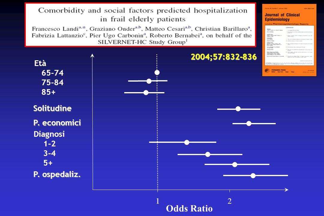Odds Ratio 2004;57:832-836 Età 65-74 75-84 85+ Solitudine P. economici
