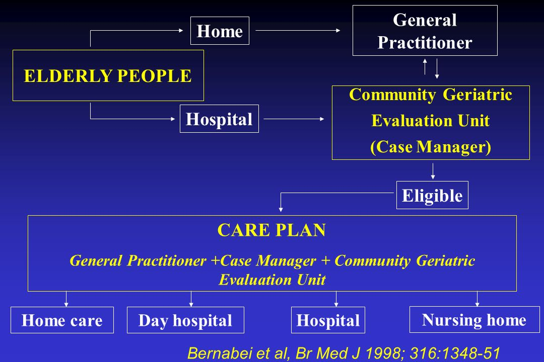 General Practitioner Home ELDERLY PEOPLE Hospital Eligible CARE PLAN