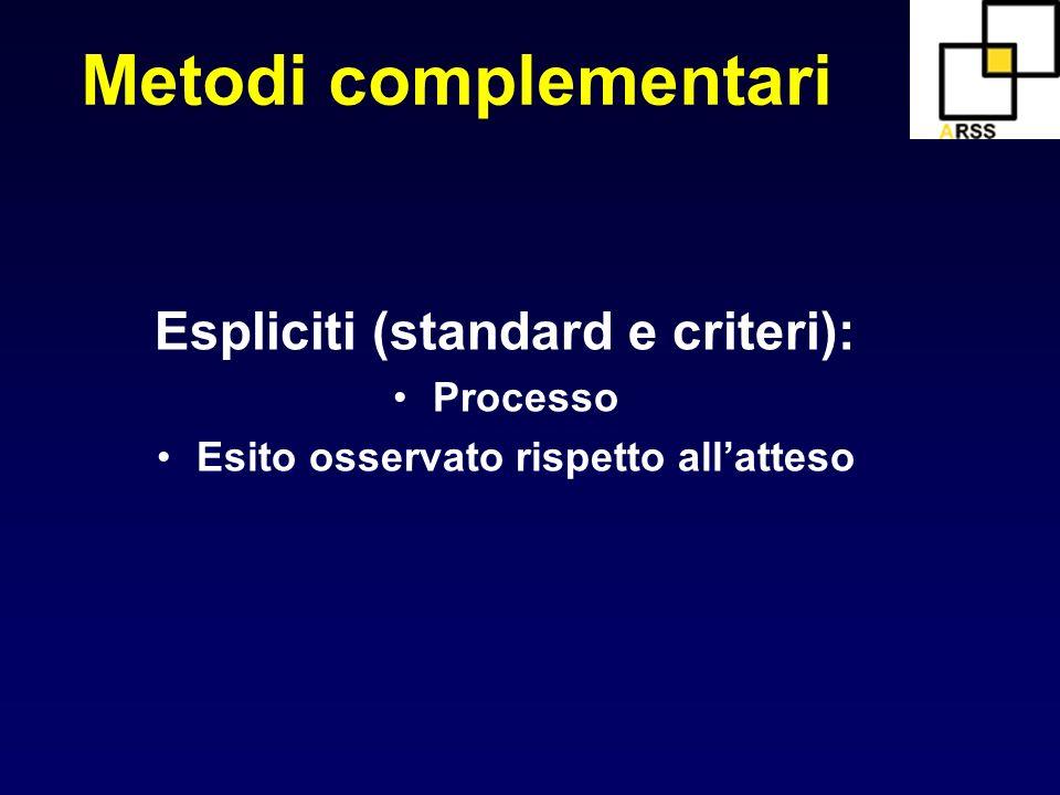 Espliciti (standard e criteri): Esito osservato rispetto all'atteso