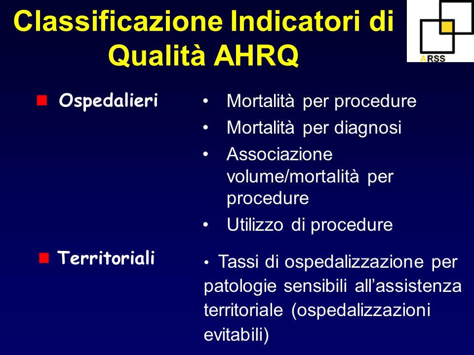 Classificazione Indicatori di Qualità AHRQ