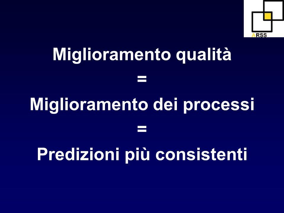 Miglioramento qualità = Miglioramento dei processi