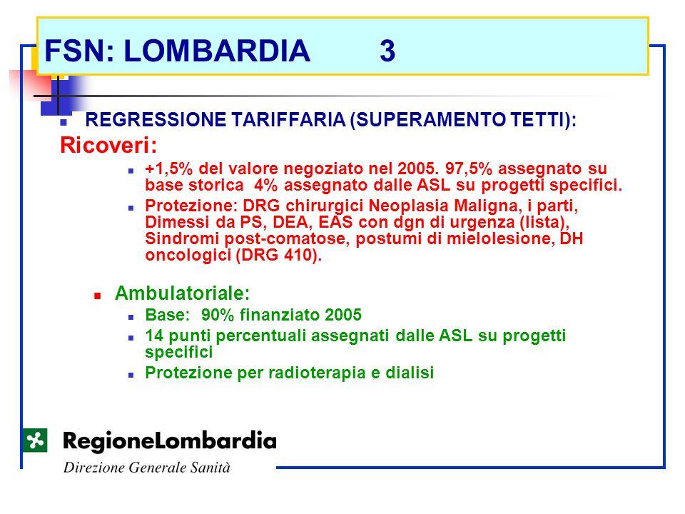 FSN: LOMBARDIA 3 Ricoveri: REGRESSIONE TARIFFARIA (SUPERAMENTO TETTI):