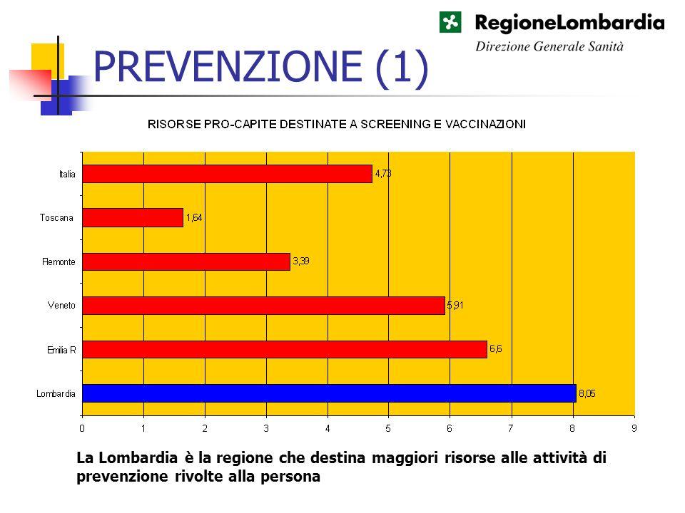PREVENZIONE (1) La Lombardia è la regione che destina maggiori risorse alle attività di prevenzione rivolte alla persona.