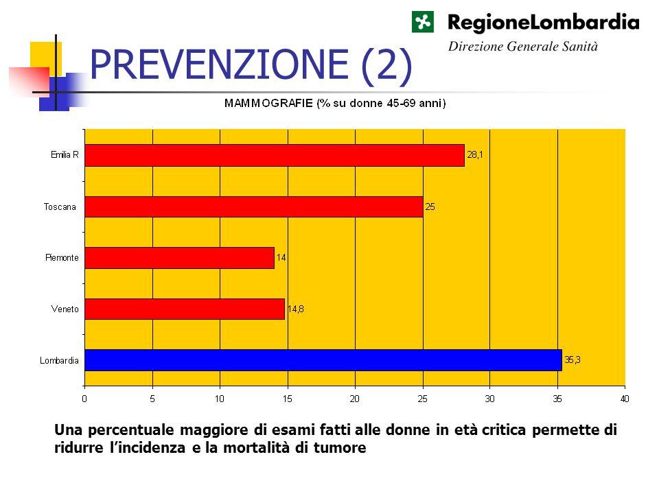 PREVENZIONE (2) Una percentuale maggiore di esami fatti alle donne in età critica permette di ridurre l'incidenza e la mortalità di tumore.