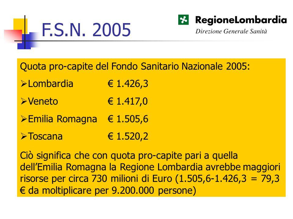 F.S.N. 2005 Quota pro-capite del Fondo Sanitario Nazionale 2005: