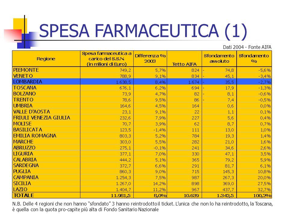 SPESA FARMACEUTICA (1) Dati 2004 - Fonte AIFA