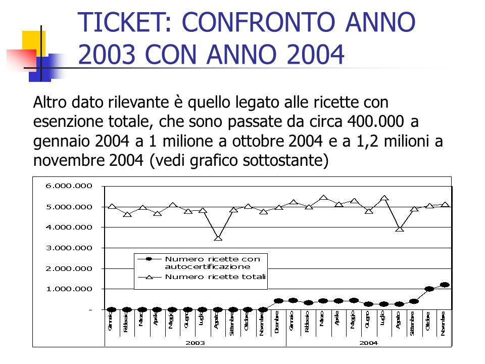 TICKET: CONFRONTO ANNO 2003 CON ANNO 2004
