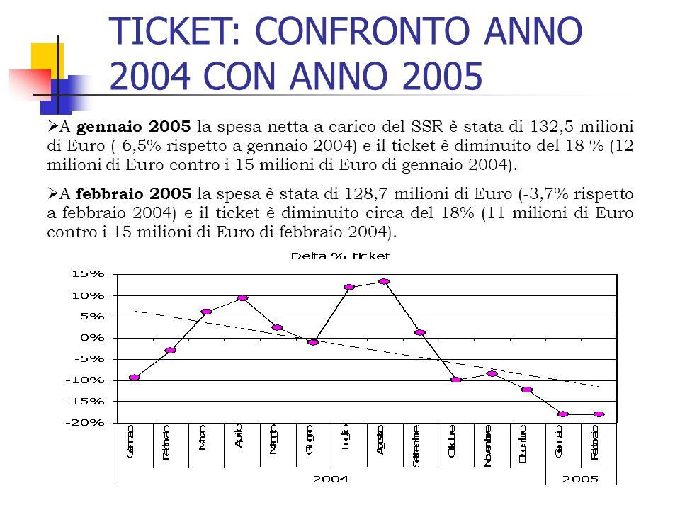 TICKET: CONFRONTO ANNO 2004 CON ANNO 2005