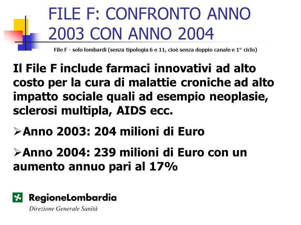 FILE F: CONFRONTO ANNO 2003 CON ANNO 2004