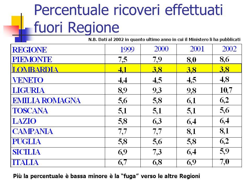 Percentuale ricoveri effettuati fuori Regione