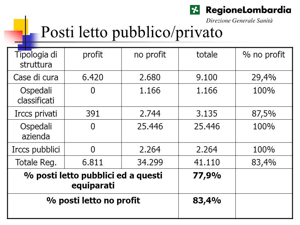 Posti letto pubblico/privato