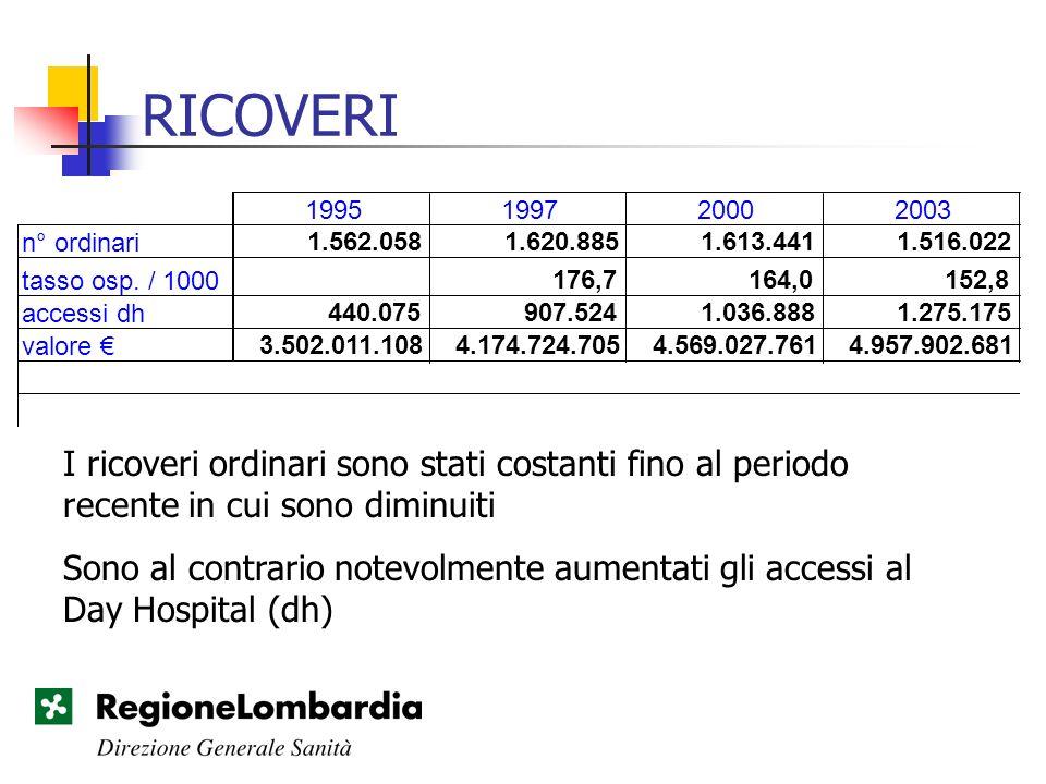 RICOVERI 1995. 1997. 2000. 2003. n° ordinari. 1.562.058. 1.620.885. 1.613.441. 1.516.022. tasso osp. / 1000.