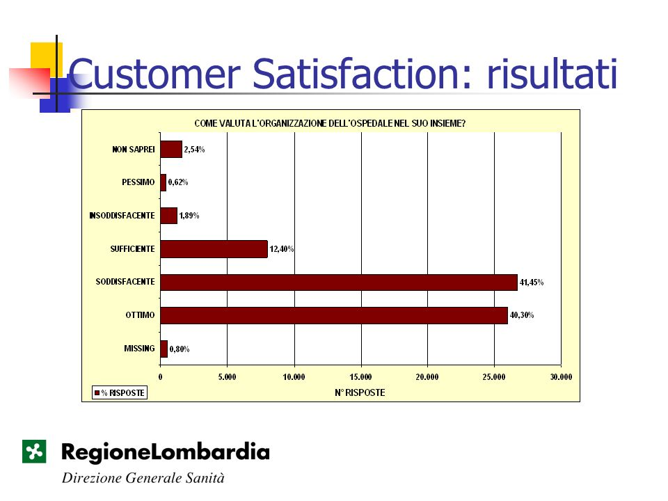 Customer Satisfaction: risultati