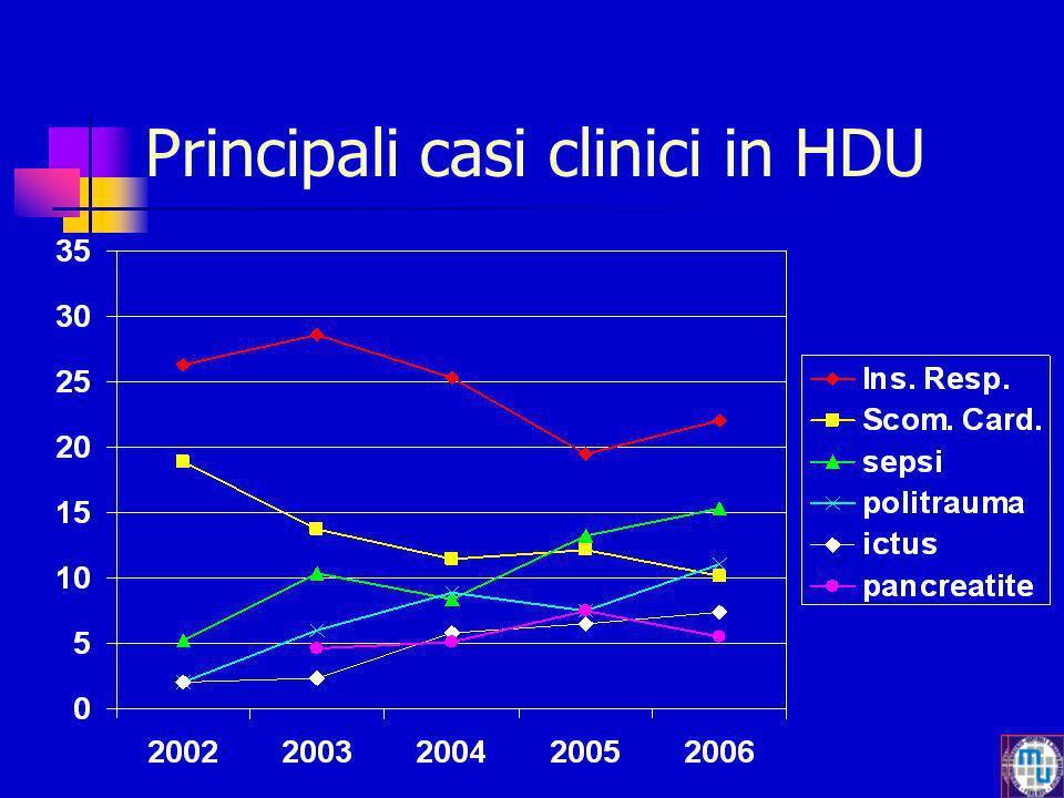 Principali casi clinici in HDU