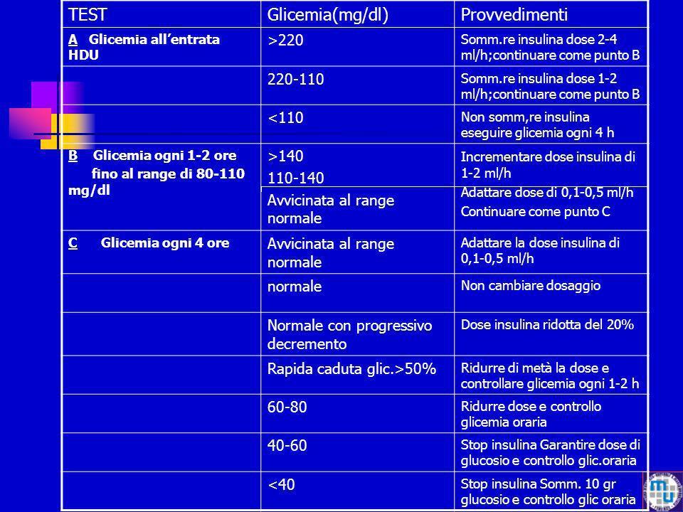 TEST Glicemia(mg/dl) Provvedimenti >220 220-110 <110 >140