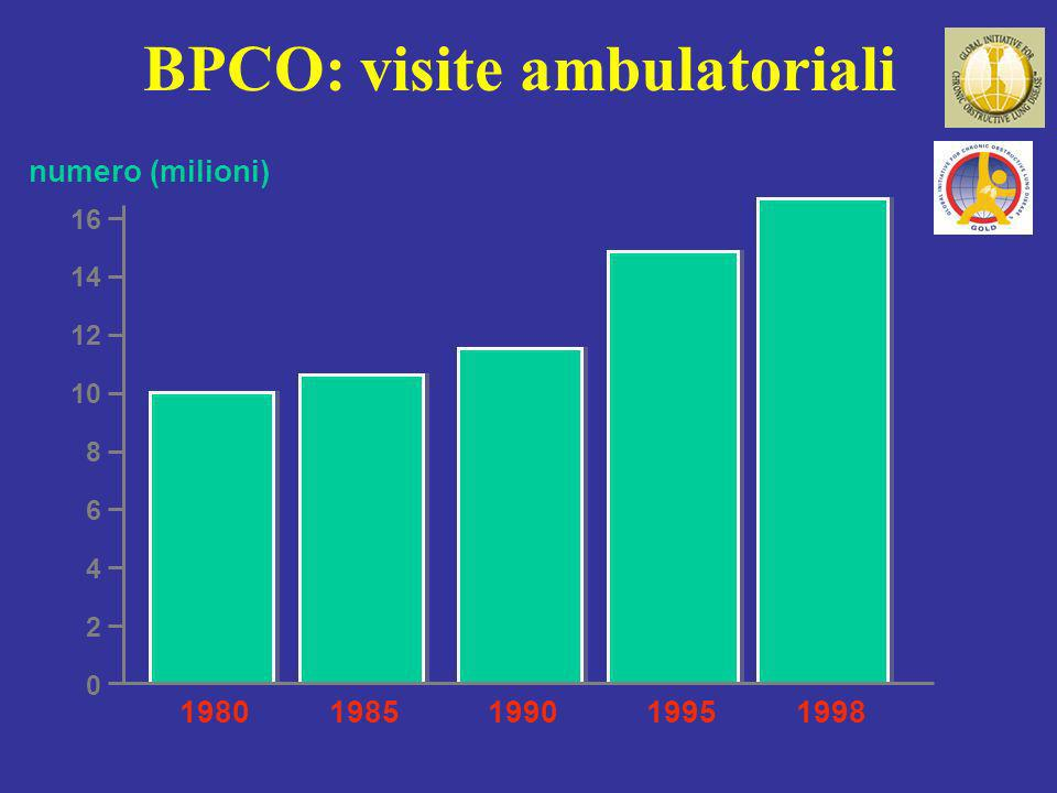 BPCO: visite ambulatoriali