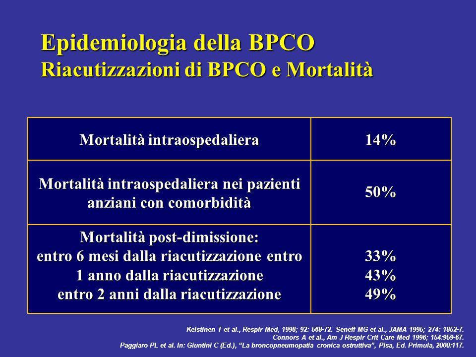 Epidemiologia della BPCO Riacutizzazioni di BPCO e Mortalità