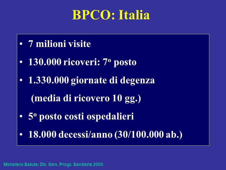 BPCO: Italia 7 milioni visite 130.000 ricoveri: 7o posto