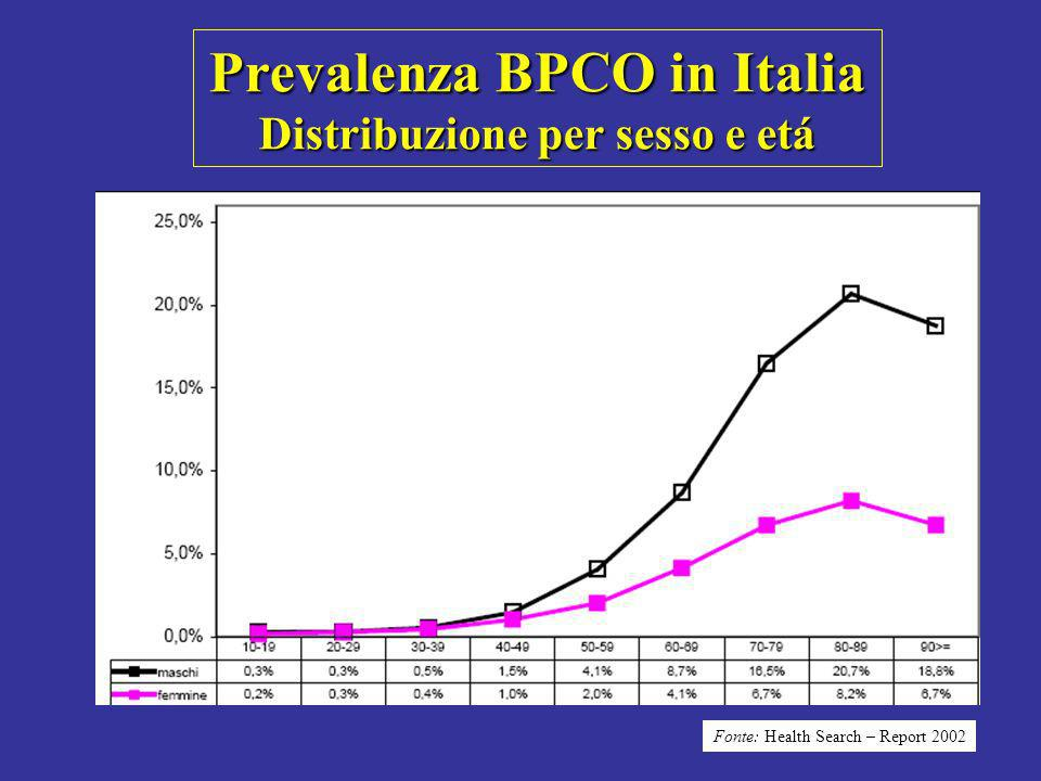 Prevalenza BPCO in Italia Distribuzione per sesso e etá