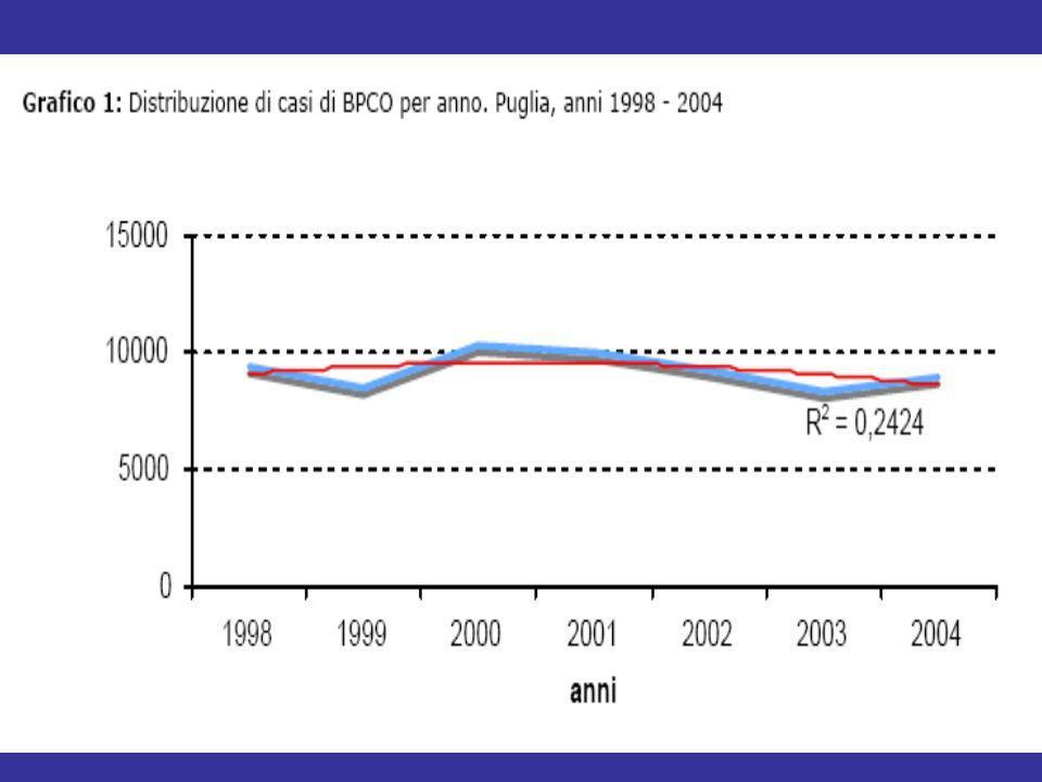 Il numero medio per anno di broncopneumopatia cronica ostruttiva in Puglia nel periodo compreso tra il 1998 e 2004 è di 9.926 casi, con un andamento stazionario nel tempo (Grafico 1).