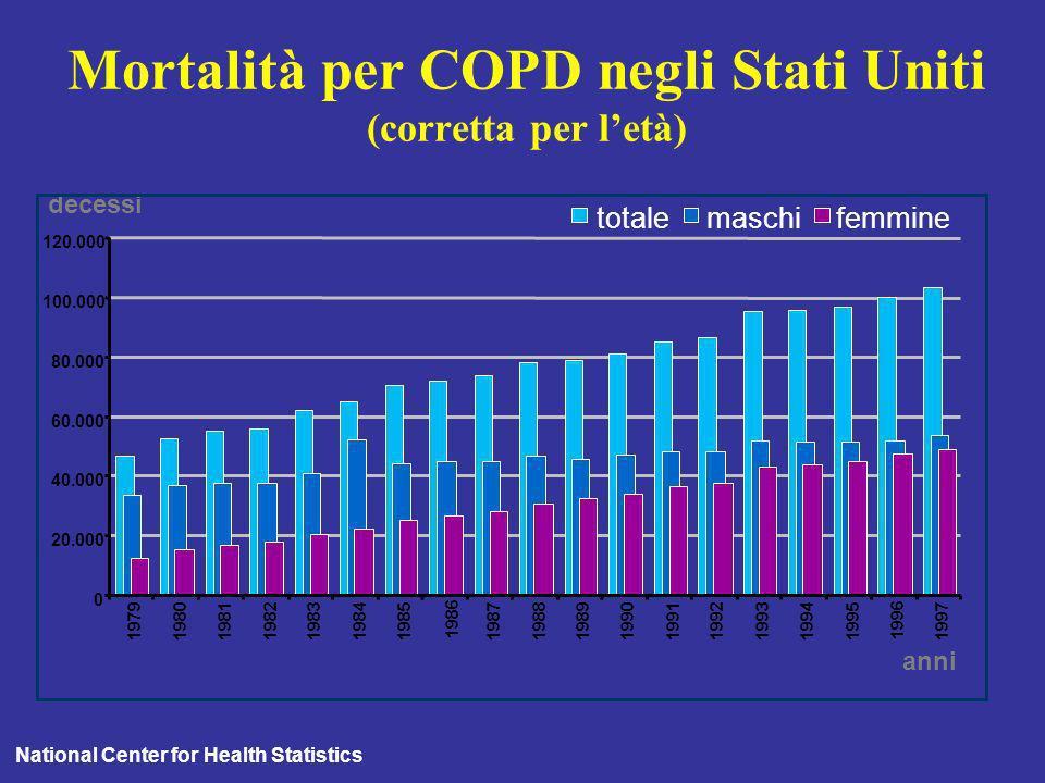 Mortalità per COPD negli Stati Uniti (corretta per l'età)