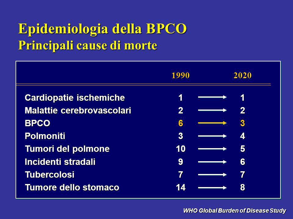 Epidemiologia della BPCO Principali cause di morte