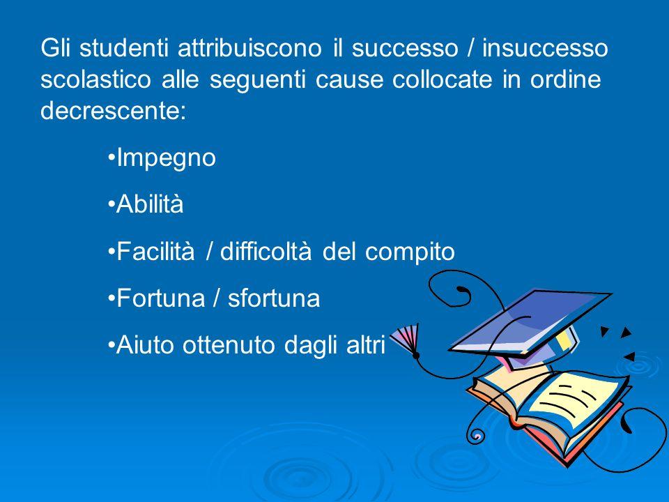 Gli studenti attribuiscono il successo / insuccesso scolastico alle seguenti cause collocate in ordine decrescente: