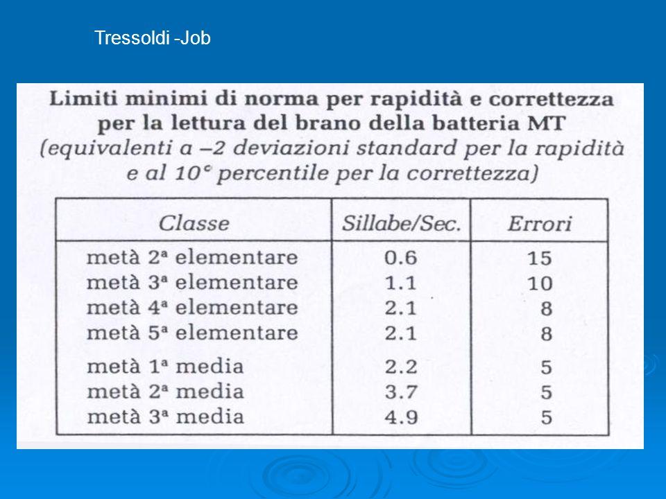 Tressoldi -Job