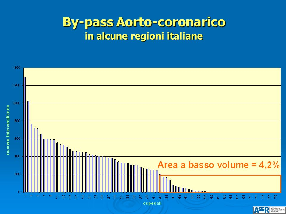 By-pass Aorto-coronarico in alcune regioni italiane