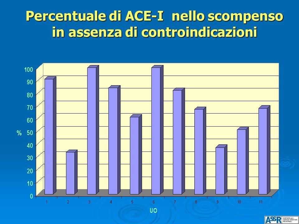 Percentuale di ACE-I nello scompenso in assenza di controindicazioni