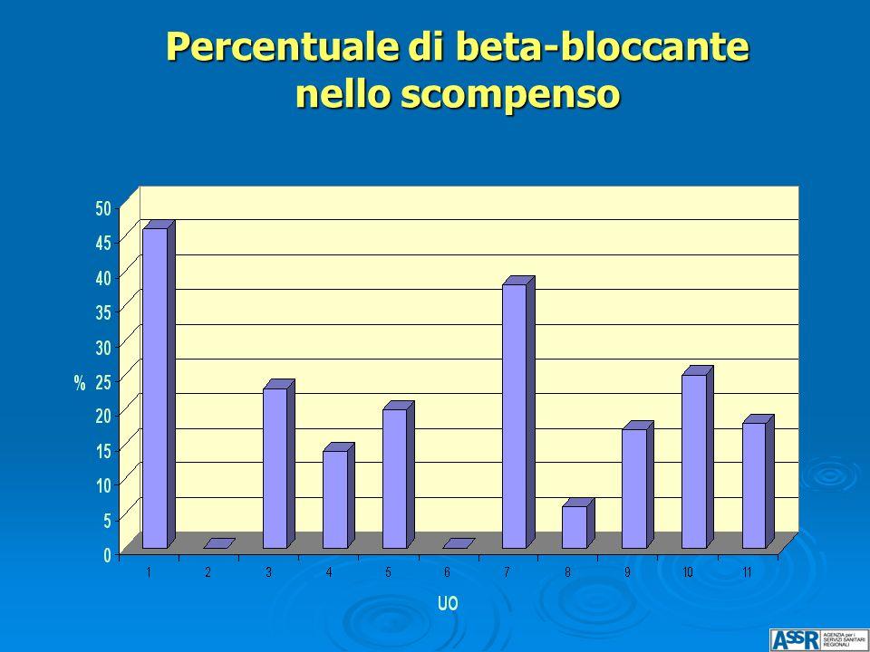 Percentuale di beta-bloccante nello scompenso