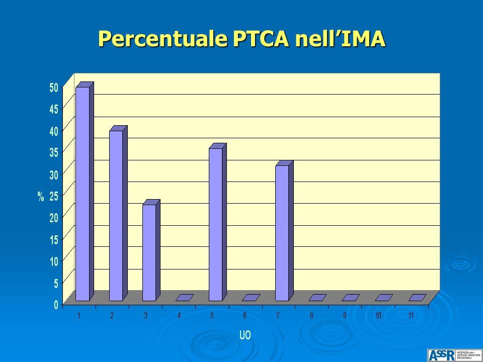 Percentuale PTCA nell'IMA