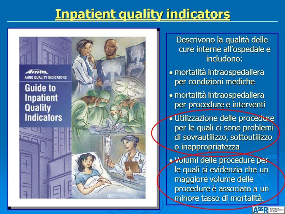 Inpatient quality indicators