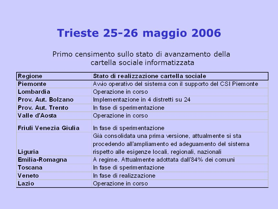 Trieste 25-26 maggio 2006 Primo censimento sullo stato di avanzamento della.