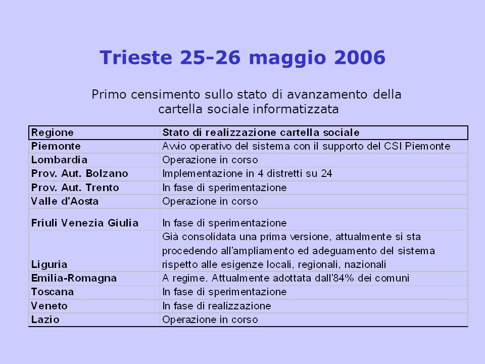 Trieste 25-26 maggio 2006Primo censimento sullo stato di avanzamento della.