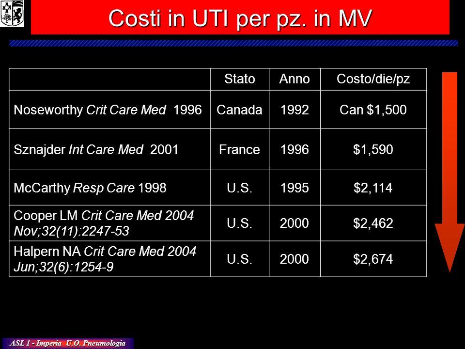 Costi in UTI per pz. in MV Stato Anno Costo/die/pz