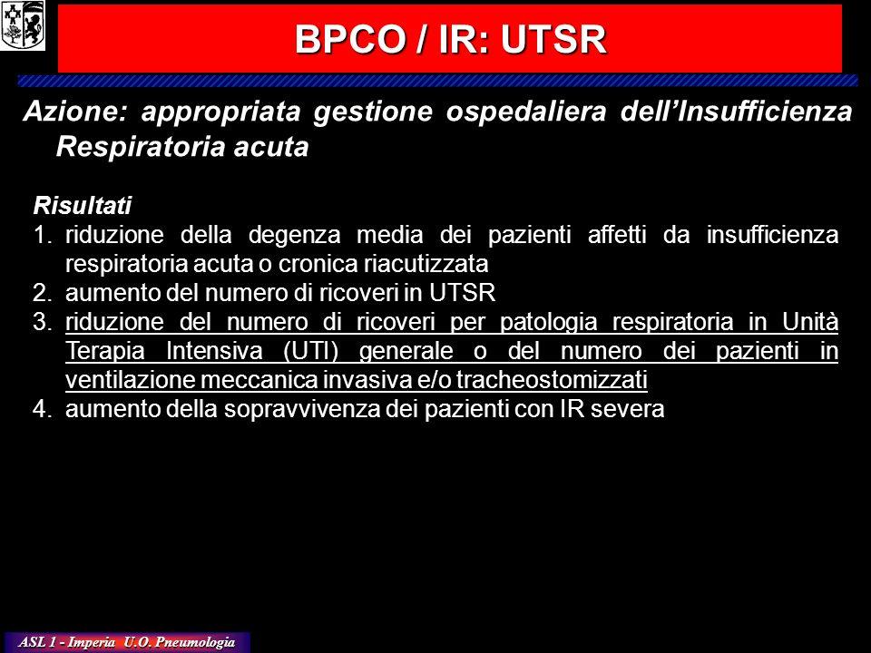 BPCO / IR: UTSR Azione: appropriata gestione ospedaliera dell'Insufficienza Respiratoria acuta. Risultati.
