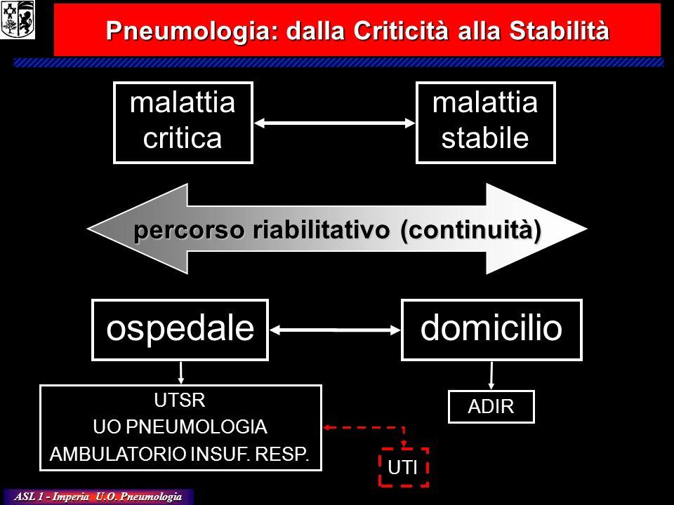 Pneumologia: dalla Criticità alla Stabilità