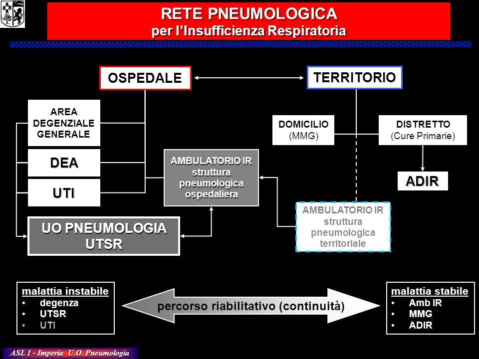 RETE PNEUMOLOGICA per l'Insufficienza Respiratoria OSPEDALE TERRITORIO
