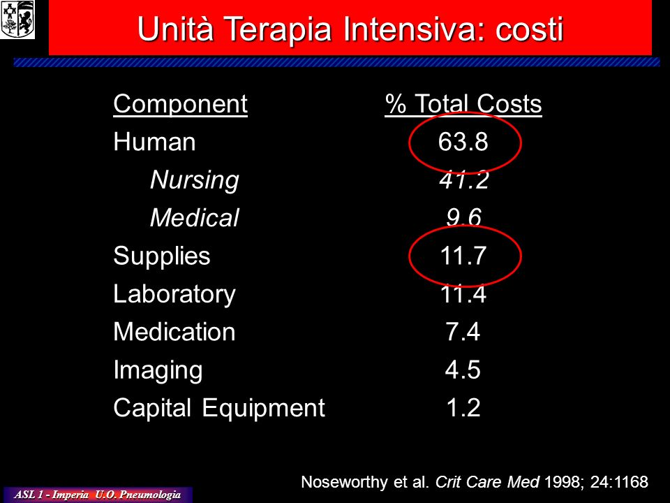 Unità Terapia Intensiva: costi