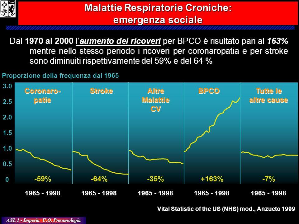 Malattie Respiratorie Croniche: emergenza sociale