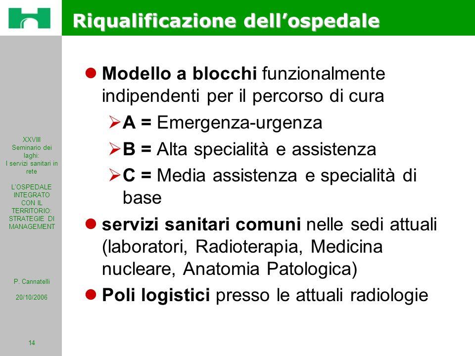 Riqualificazione dell'ospedale